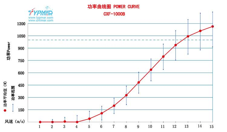 磁悬浮风力发电机CXF1000W96V 功率曲线图