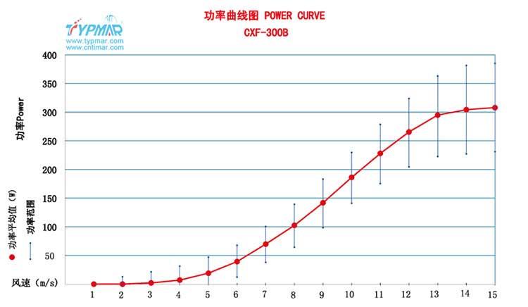 磁悬浮风力发电机CXF300WB 功率曲线图