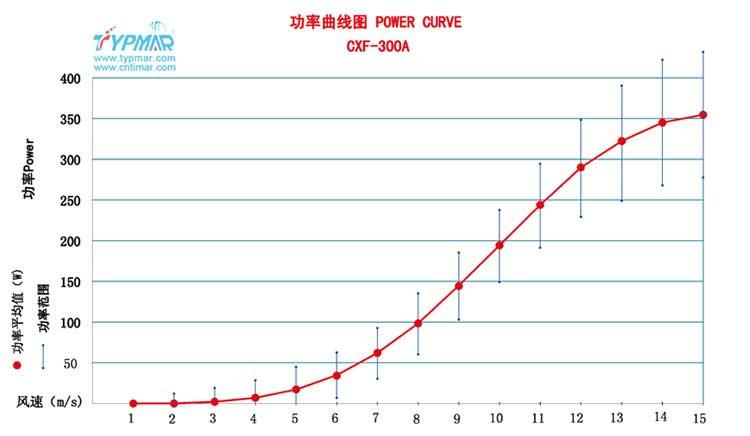 磁悬浮风力发电机CXF300WA 功率曲线图