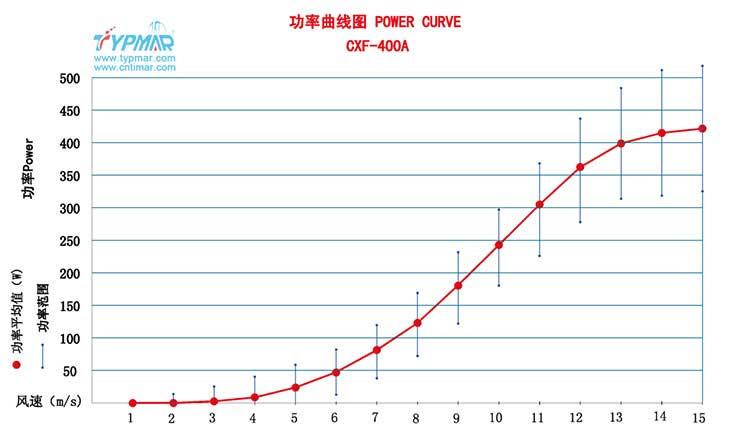 磁悬浮风力发电机CXF400WA 功率曲线图